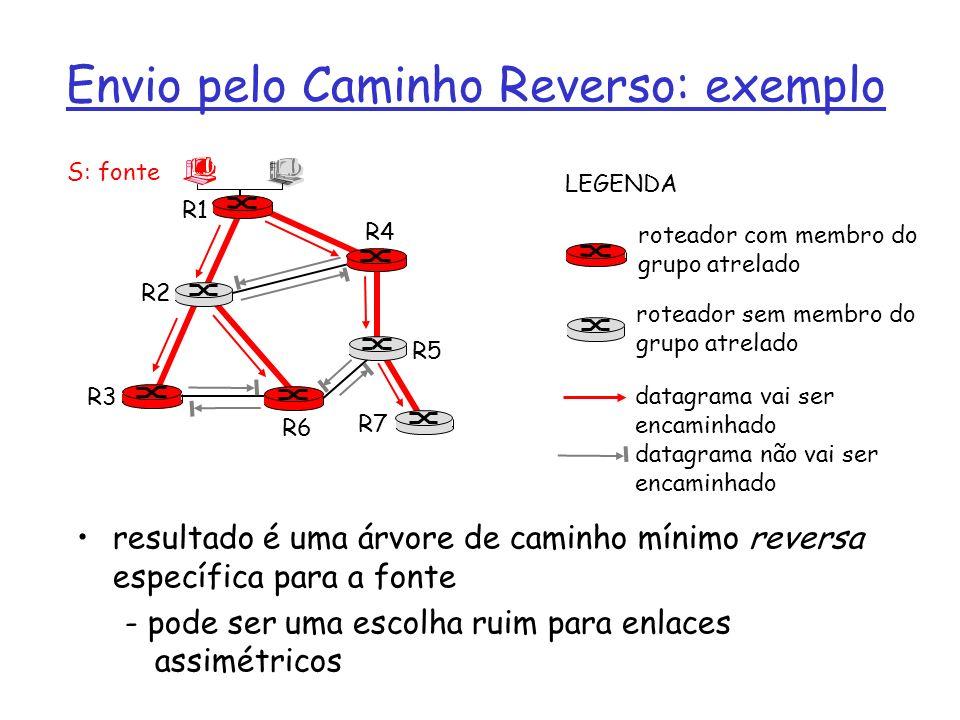 Envio pelo Caminho Reverso: exemplo resultado é uma árvore de caminho mínimo reversa específica para a fonte - pode ser uma escolha ruim para enlaces