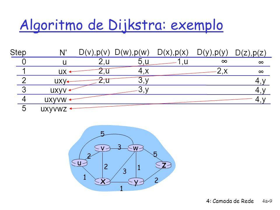 4: Camada de Rede 4a-10 Algoritmo de Dijkstra: exemplo u y x wv z Árvore de caminhos mínimos resultante originada em u: v x y w z (u,v) (u,x) destino enlace Tabela de encaminhamento resultante em u: