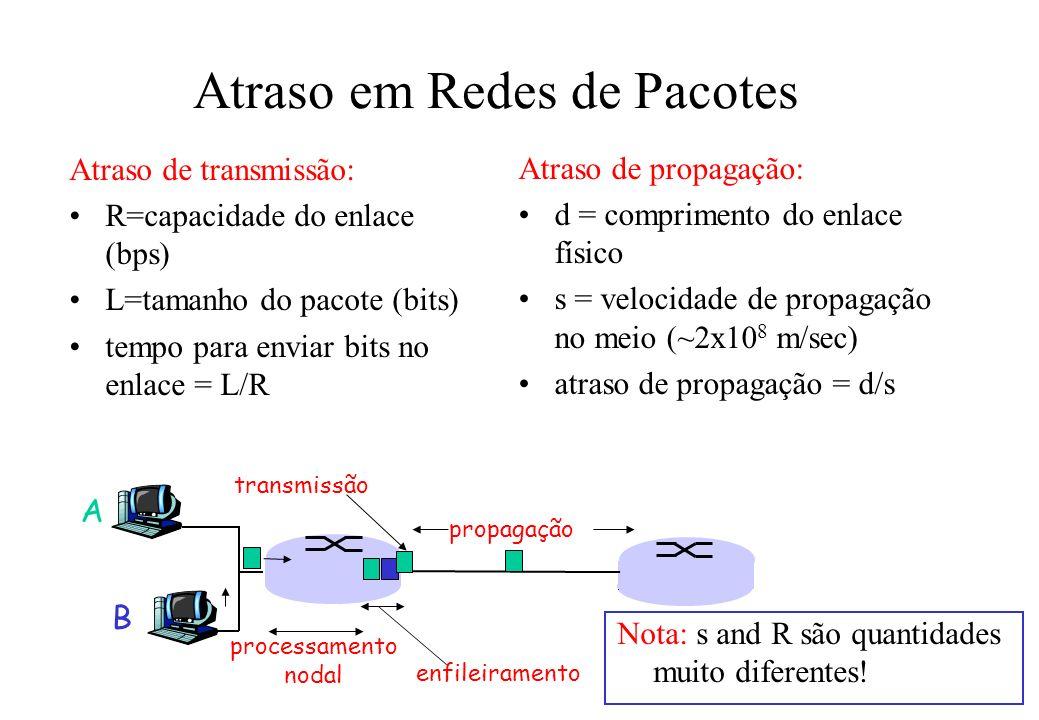 Atraso em Redes de Pacotes Atraso de transmissão: R=capacidade do enlace (bps) L=tamanho do pacote (bits) tempo para enviar bits no enlace = L/R Atraso de propagação: d = comprimento do enlace físico s = velocidade de propagação no meio (~2x10 8 m/sec) atraso de propagação = d/s A B propagação transmissão processamento nodal enfileiramento Nota: s and R são quantidades muito diferentes!
