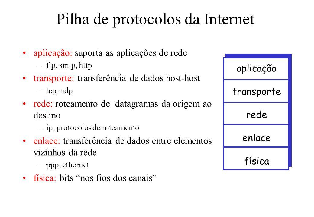 Pilha de protocolos da Internet aplicação: suporta as aplicações de rede –ftp, smtp, http transporte: transferência de dados host-host –tcp, udp rede: roteamento de datagramas da origem ao destino –ip, protocolos de roteamento enlace: transferência de dados entre elementos vizinhos da rede –ppp, ethernet física: bits nos fios dos canais aplicação transporte rede enlace física