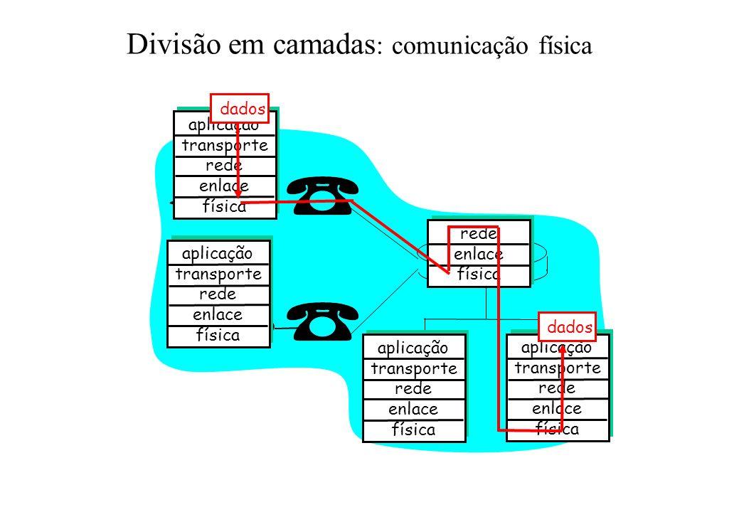 aplicação transporte rede enlace física aplicação transporte rede enlace física aplicação transporte rede enlace física aplicação transporte rede enlace física rede enlace física dados Divisão em camadas : comunicação física