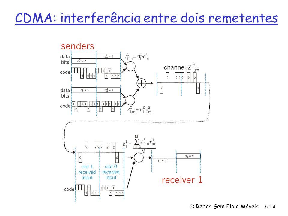 6: Redes Sem Fio e Móveis6-14 CDMA: interferência entre dois remetentes