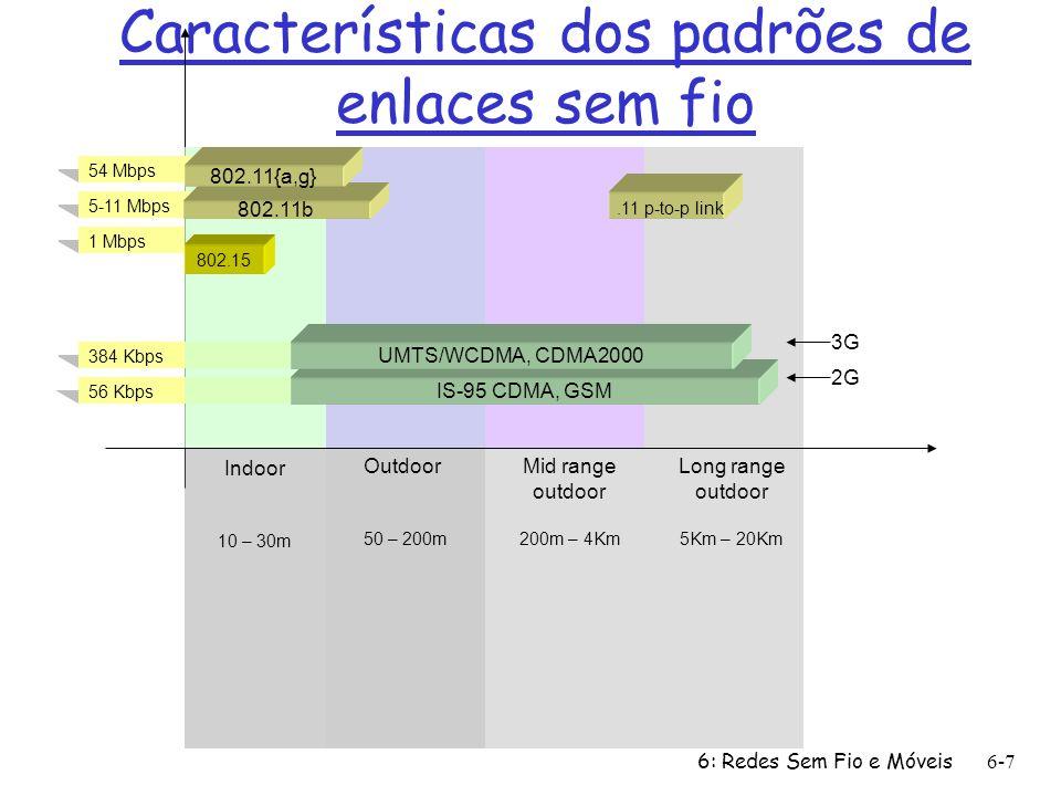6: Redes Sem Fio e Móveis6-7 Características dos padrões de enlaces sem fio 384 Kbps 56 Kbps 54 Mbps 5-11 Mbps 1 Mbps 802.15 802.11b 802.11{a,g} IS-95