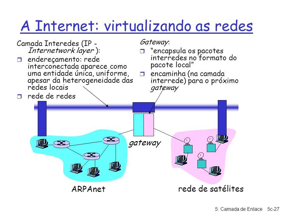 5: Camada de Enlace5c-27 A Internet: virtualizando as redes ARPAnet rede de satélites gateway Camada Interedes (IP - Internetwork layer ): r endereçam