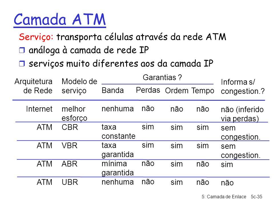5: Camada de Enlace5c-35 Camada ATM Serviço: transporta células através da rede ATM r análoga à camada de rede IP r serviços muito diferentes aos da c