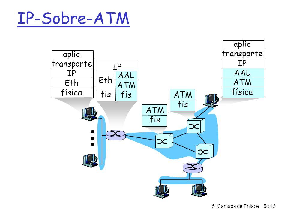 5: Camada de Enlace5c-43 IP-Sobre-ATM AAL ATM fis Eth IP ATM fis ATM fis aplic transporte IP AAL ATM física aplic transporte IP Eth física