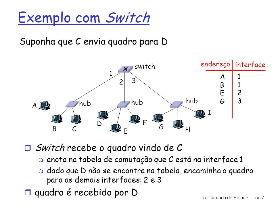 5: Camada de Enlace5c-7 Exemplo com Switch Suponha que C envia quadro para D r Switch recebe o quadro vindo de C m anota na tabela de comutação que C