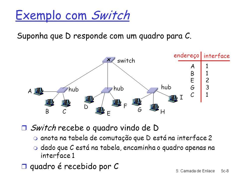 5: Camada de Enlace5c-9 Switch: isolamento de tráfego r Instalação do switch quebra a subrede em diversos segmentos de LAN r switch filtra os pacotes: m quadros do mesmo segmento de LAN não são normalmente encaminhados para os outros segmentos m segmentos tornam-se domínios de colisão separados hub switch domínio de colisão