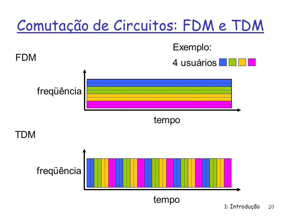 1: Introdução20 Comutação de Circuitos: FDM e TDM FDM freqüência tempo TDM freqüência tempo 4 usuários Exemplo: