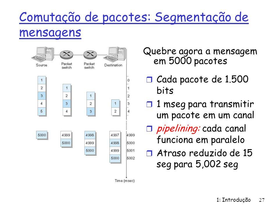 1: Introdução27 Comutação de pacotes: Segmentação de mensagens Quebre agora a mensagem em 5000 pacotes r Cada pacote de 1.500 bits r 1 mseg para trans