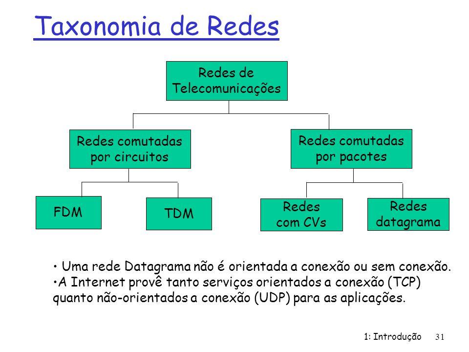 1: Introdução31 Taxonomia de Redes Redes de Telecomunicações Redes comutadas por circuitos FDM TDM Redes comutadas por pacotes Redes com CVs Redes dat