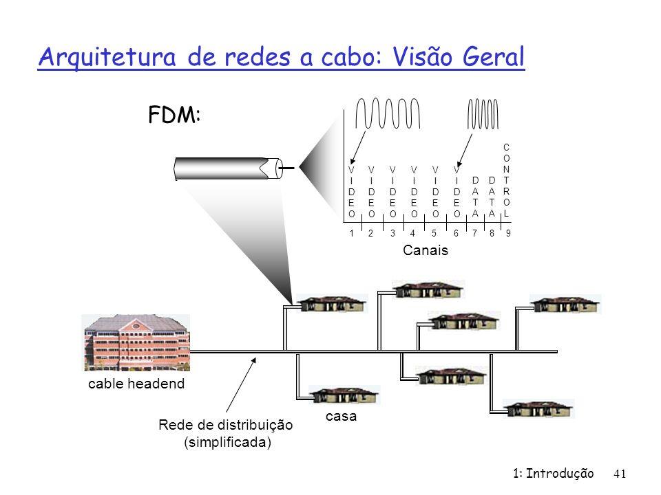 1: Introdução41 Arquitetura de redes a cabo: Visão Geral cable headend Canais VIDEOVIDEO VIDEOVIDEO VIDEOVIDEO VIDEOVIDEO VIDEOVIDEO VIDEOVIDEO DATADA