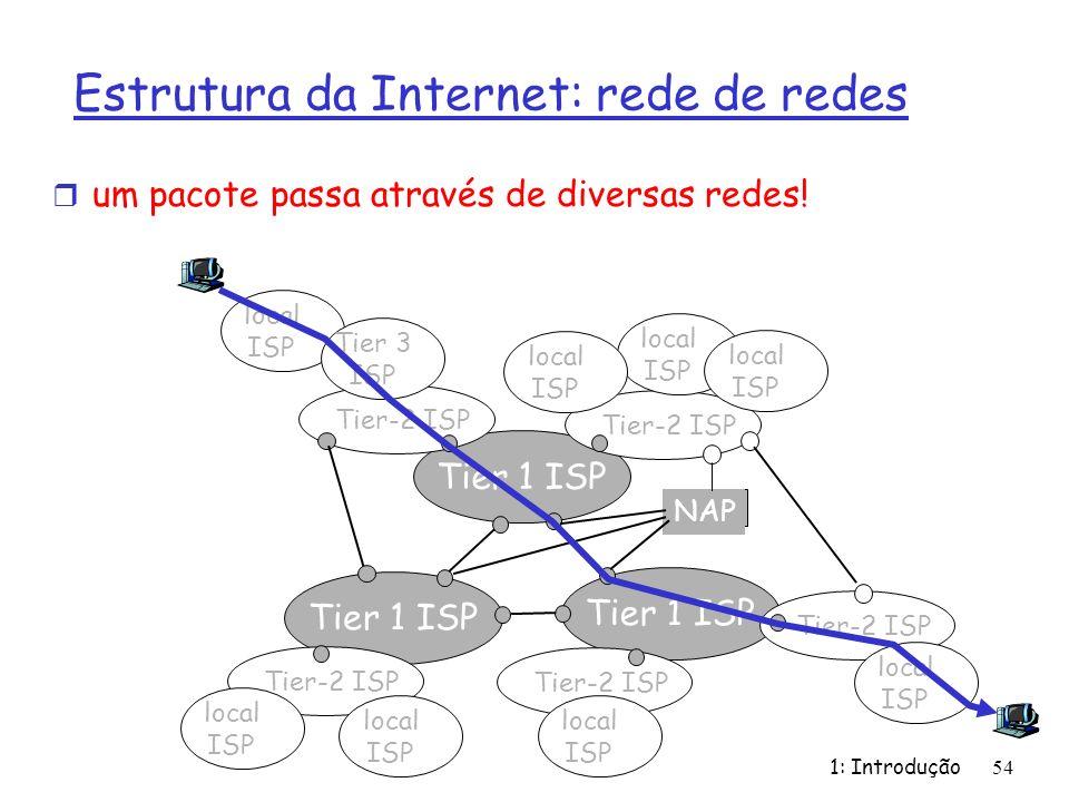 1: Introdução54 r um pacote passa através de diversas redes! Tier 1 ISP NAP Tier-2 ISP local ISP local ISP local ISP local ISP local ISP Tier 3 ISP lo