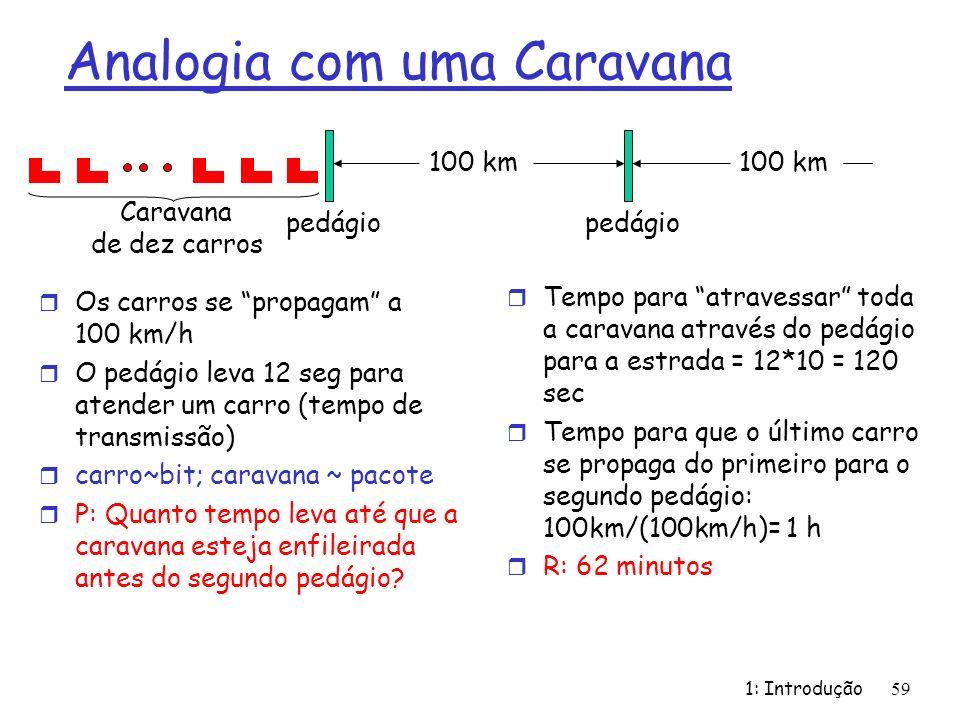 1: Introdução59 Analogia com uma Caravana r Os carros se propagam a 100 km/h r O pedágio leva 12 seg para atender um carro (tempo de transmissão) r ca