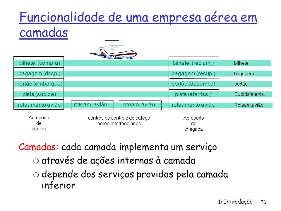 1: Introdução71 Funcionalidade de uma empresa aérea em camadas Camadas: cada camada implementa um serviço m através de ações internas à camada m depen