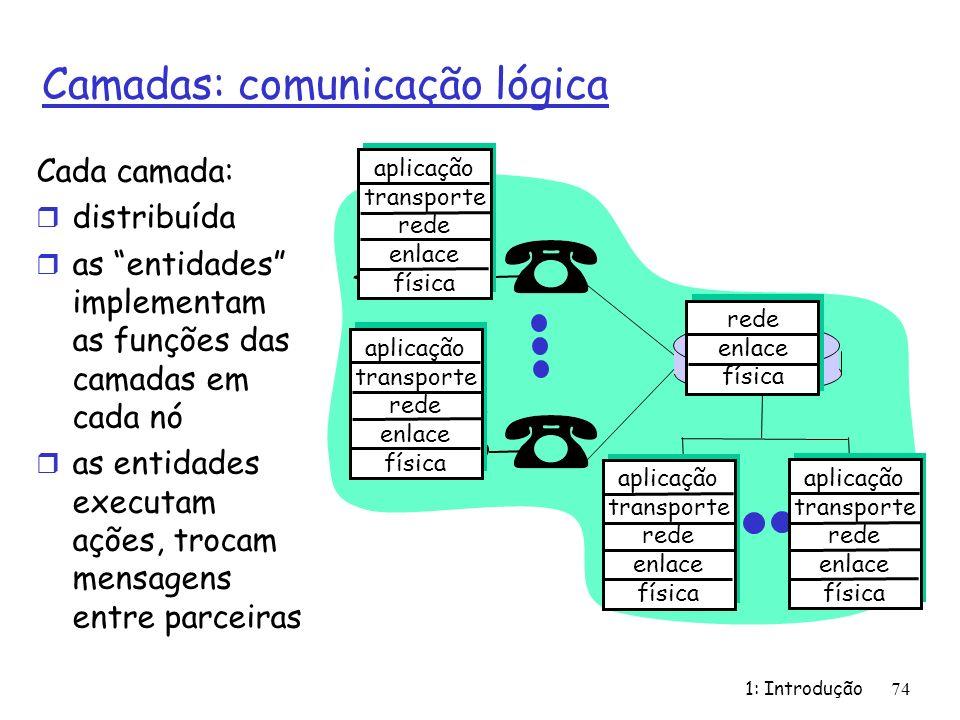 1: Introdução74 Camadas: comunicação lógica aplicação transporte rede enlace física aplicação transporte rede enlace física aplicação transporte rede