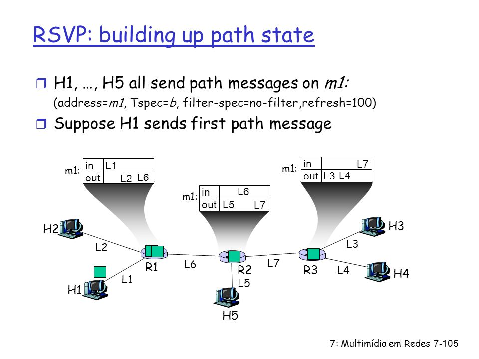 7: Multimídia em Redes7-105 in out in out in out RSVP: building up path state r H1, …, H5 all send path messages on m1: (address=m1, Tspec=b, filter-s