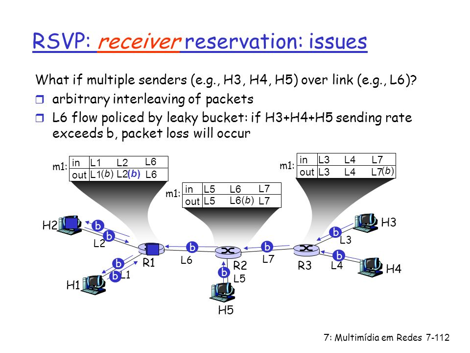 7: Multimídia em Redes7-112 in out RSVP: receiver reservation: issues What if multiple senders (e.g., H3, H4, H5) over link (e.g., L6)? r arbitrary in