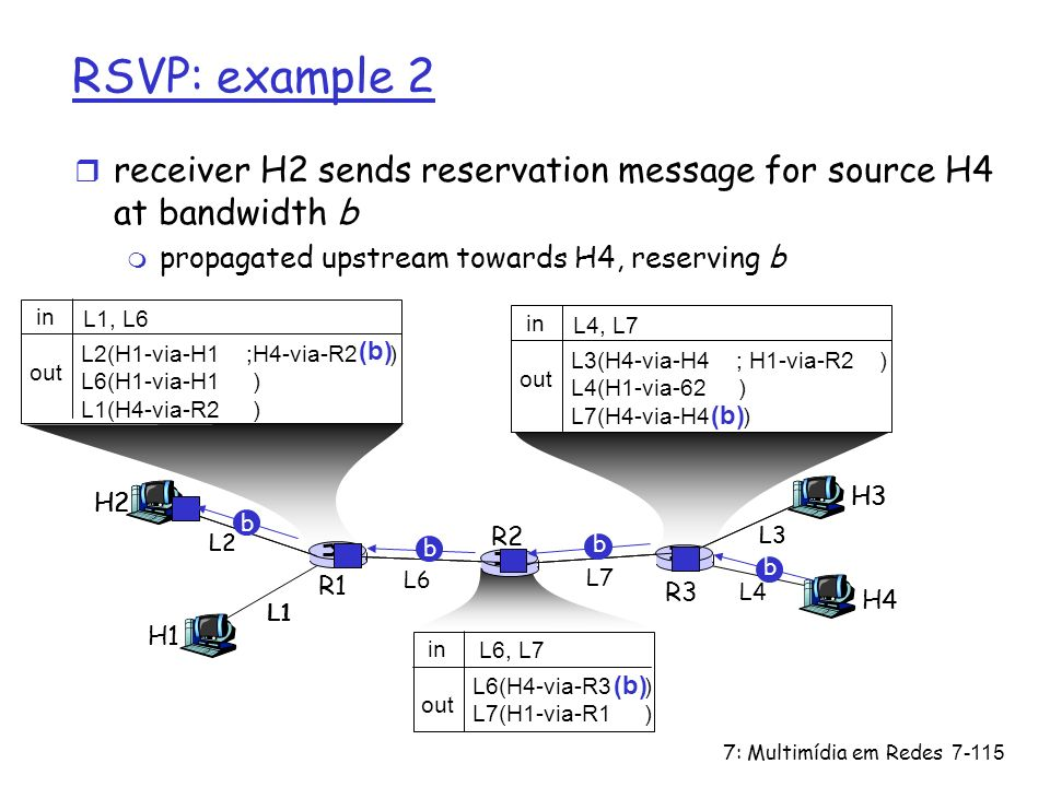 7: Multimídia em Redes7-115 RSVP: example 2 r receiver H2 sends reservation message for source H4 at bandwidth b m propagated upstream towards H4, res