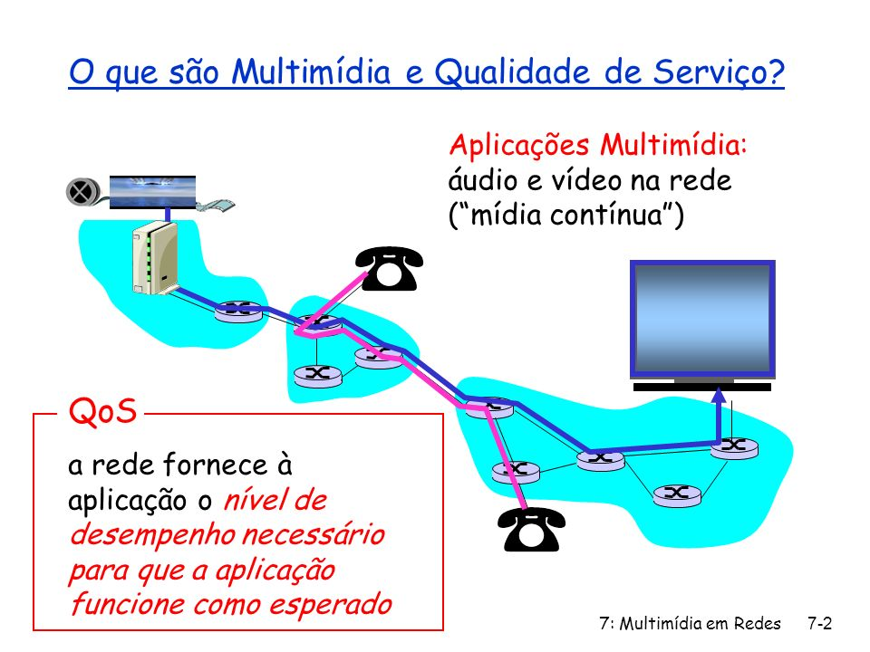 7: Multimídia em Redes7-33 Telefone Internet: Perda de Pacotes e Atraso r perda pela rede: datagrama IP perdido devido a congestionamento da rede (estouro do buffer do roteador) r perda por atraso: o datagrama IP chega muito tarde para ser tocado no receptor m atrasos: processamento, enfileiramento na rede; atrasos do sistema terminal (transmissor, receptor) m atraso máximo tolerável típico: 400 ms r tolerância a perdas: a depender da codificação da voz, as perdas podem ser encobertas, taxas de perdas de pacotes entre 1% e 10% podem ser toleradas.