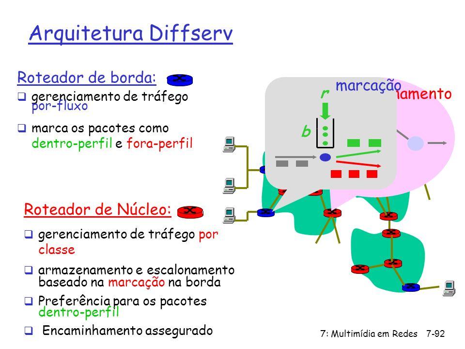 7: Multimídia em Redes7-92 Roteador de borda: gerenciamento de tráfego por-fluxo marca os pacotes como dentro-perfil e fora-perfil Roteador de Núcleo: gerenciamento de tráfego por classe armazenamento e escalonamento baseado na marcação na borda Preferência para os pacotes dentro-perfil Encaminhamento assegurado Arquitetura Diffserv escalonamento...