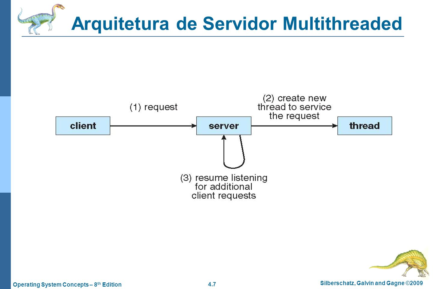 4.7 Silberschatz, Galvin and Gagne ©2009 Operating System Concepts – 8 th Edition Arquitetura de Servidor Multithreaded