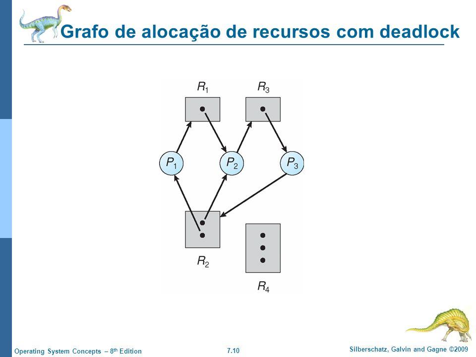 7.10 Silberschatz, Galvin and Gagne ©2009 Operating System Concepts – 8 th Edition Grafo de alocação de recursos com deadlock