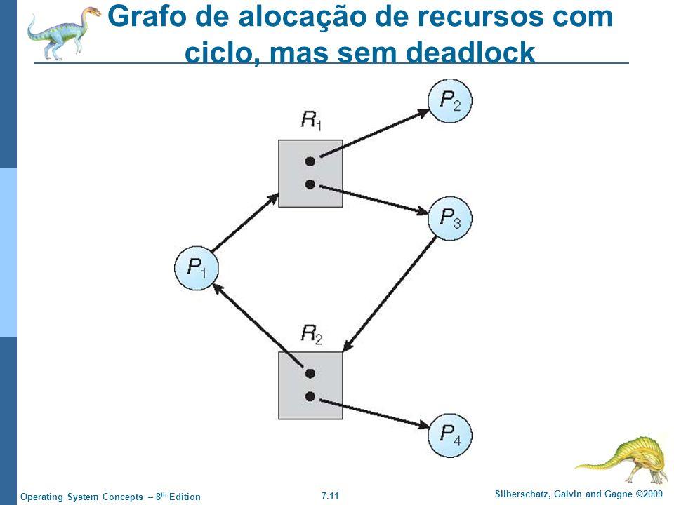7.11 Silberschatz, Galvin and Gagne ©2009 Operating System Concepts – 8 th Edition Grafo de alocação de recursos com ciclo, mas sem deadlock