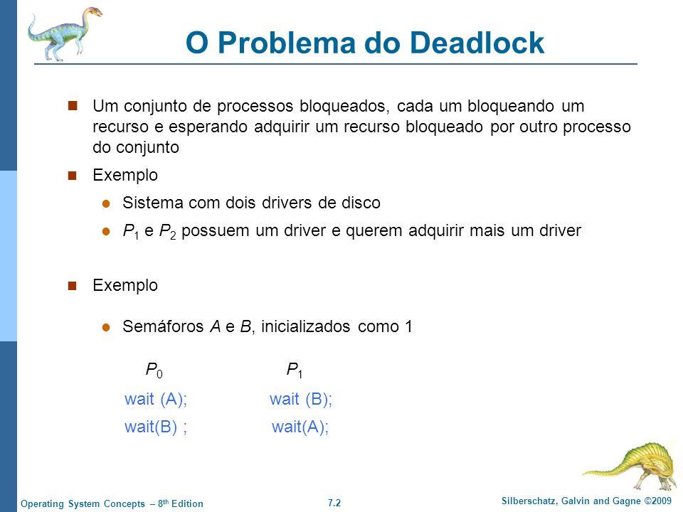 7.2 Silberschatz, Galvin and Gagne ©2009 Operating System Concepts – 8 th Edition O Problema do Deadlock Um conjunto de processos bloqueados, cada um