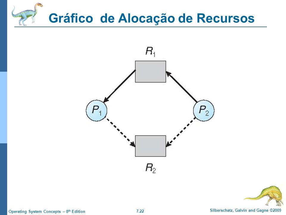 7.22 Silberschatz, Galvin and Gagne ©2009 Operating System Concepts – 8 th Edition Gráfico de Alocação de Recursos