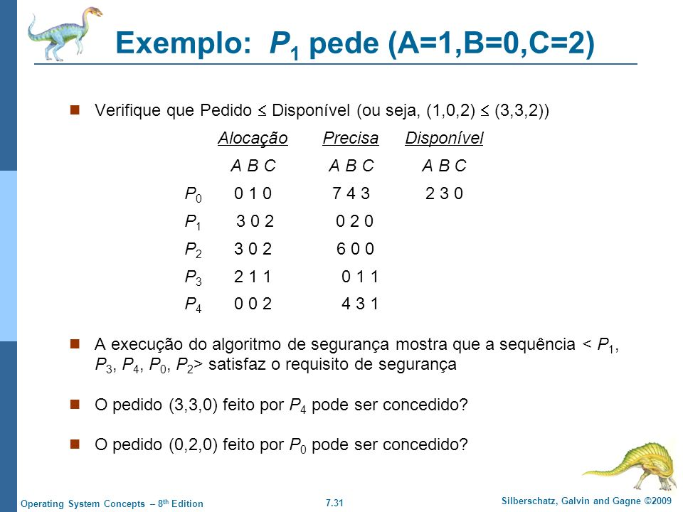 7.31 Silberschatz, Galvin and Gagne ©2009 Operating System Concepts – 8 th Edition Exemplo: P 1 pede (A=1,B=0,C=2) Verifique que Pedido Disponível (ou