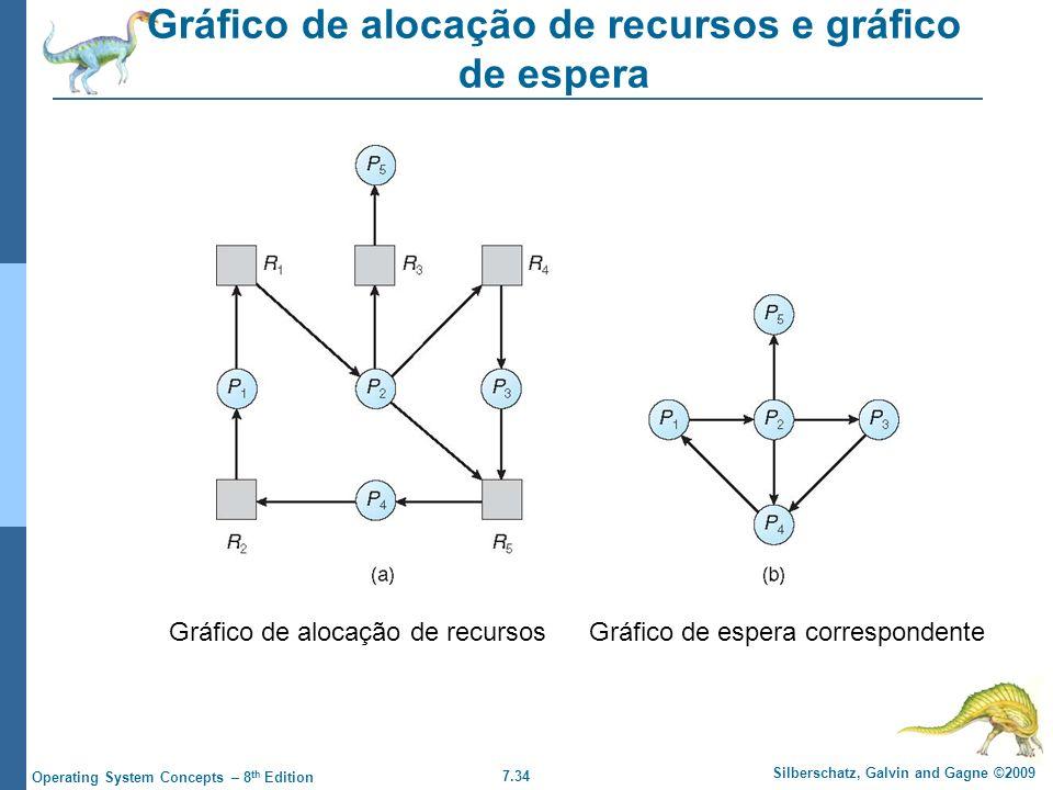 7.34 Silberschatz, Galvin and Gagne ©2009 Operating System Concepts – 8 th Edition Gráfico de alocação de recursos e gráfico de espera Gráfico de aloc