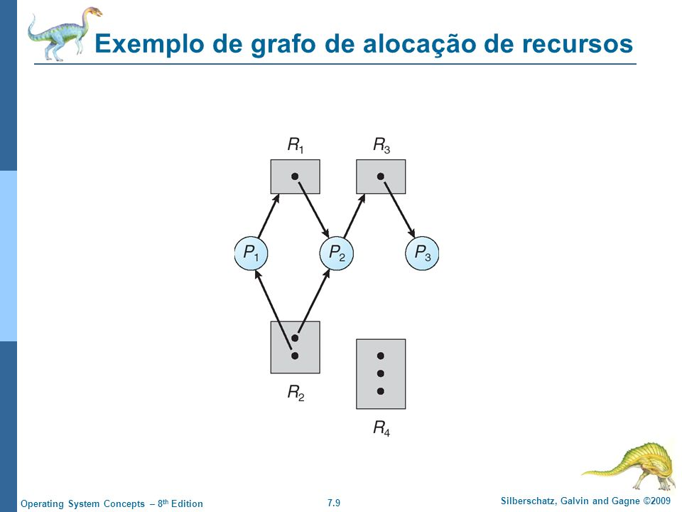 7.10 Silberschatz, Galvin and Gagne ©2009 Operating System Concepts – 8 th Edition Grafo de alocação de recursos com deadlock