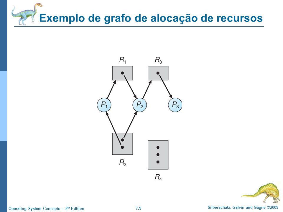 7.9 Silberschatz, Galvin and Gagne ©2009 Operating System Concepts – 8 th Edition Exemplo de grafo de alocação de recursos