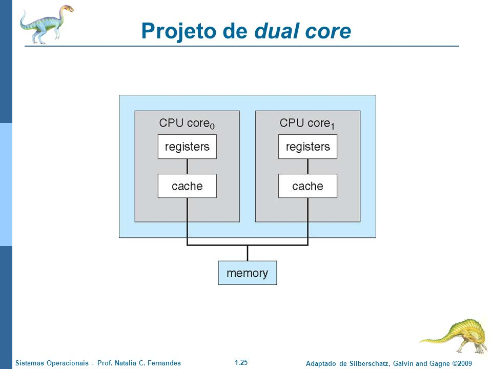 1.25 Adaptado de Silberschatz, Galvin and Gagne ©2009 Sistemas Operacionais - Prof. Natalia C. Fernandes Projeto de dual core
