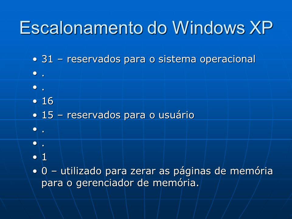 Escalonamento do Windows XP 31 – reservados para o sistema operacional31 – reservados para o sistema operacional.. 1616 15 – reservados para o usuário