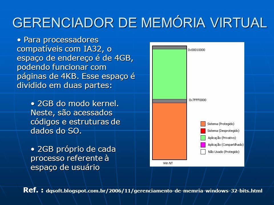 GERENCIADOR DE MEMÓRIA VIRTUAL Para processadores compatíveis com IA32, o espaço de endereço é de 4GB, podendo funcionar com páginas de 4KB. Esse espa