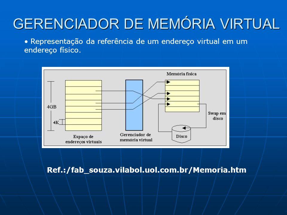 GERENCIADOR DE MEMÓRIA VIRTUAL Representação da referência de um endereço virtual em um endereço físico. Ref.:/fab_souza.vilabol.uol.com.br/Memoria.ht