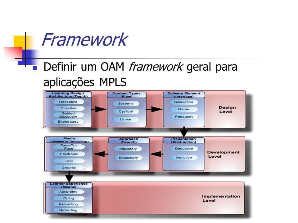Framework Definir um OAM framework geral para aplicações MPLS