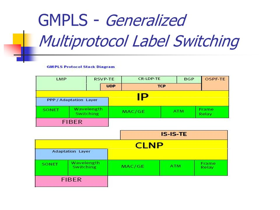 GMPLS - Generalized Multiprotocol Label Switching