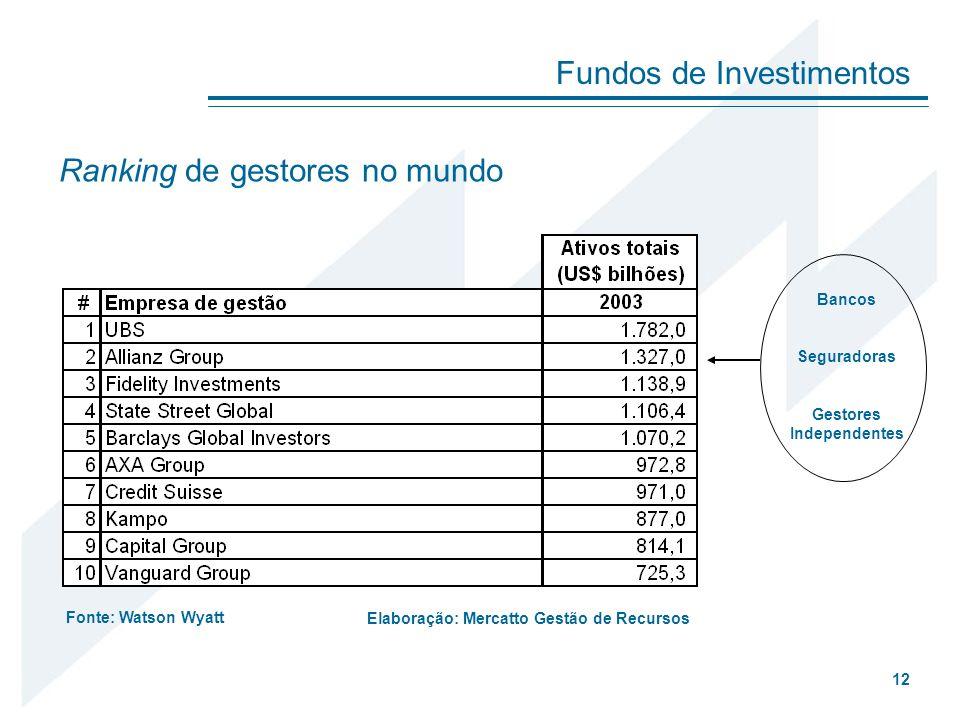 Fundos de Investimentos 12 Ranking de gestores no mundo Fonte: Watson Wyatt Bancos Seguradoras Gestores Independentes Elaboração: Mercatto Gestão de R