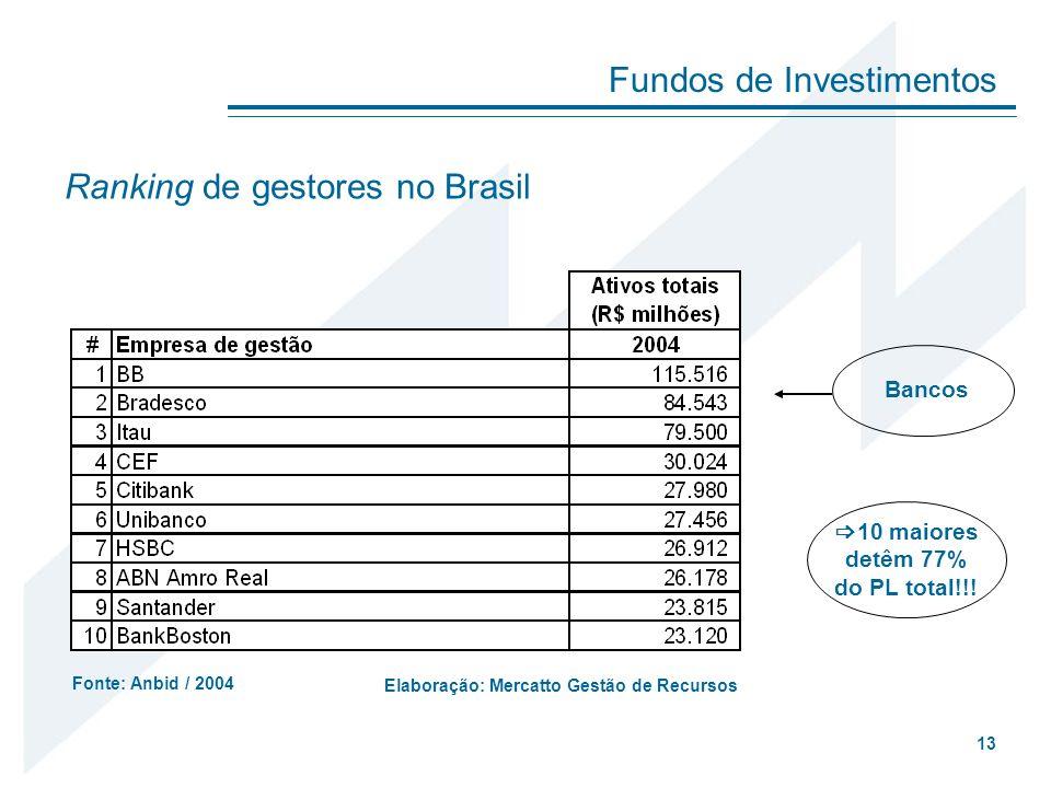 Fundos de Investimentos 13 Ranking de gestores no Brasil Fonte: Anbid / 2004 Bancos 10 maiores detêm 77% do PL total!!! Elaboração: Mercatto Gestão de