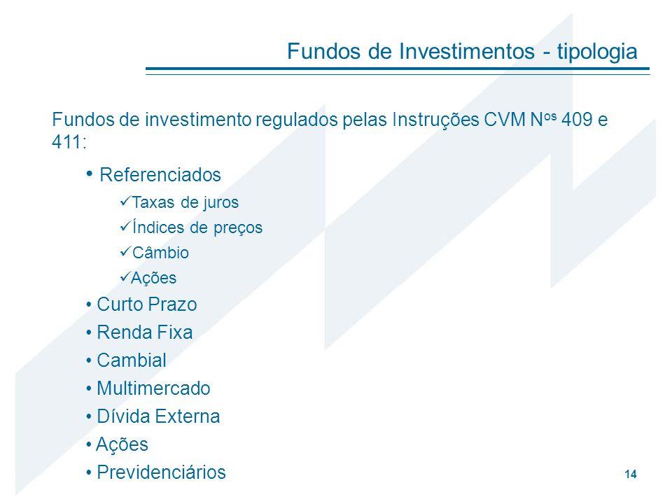 Fundos de investimento regulados pelas Instruções CVM N os 409 e 411: Referenciados Taxas de juros Índices de preços Câmbio Ações Curto Prazo Renda Fi