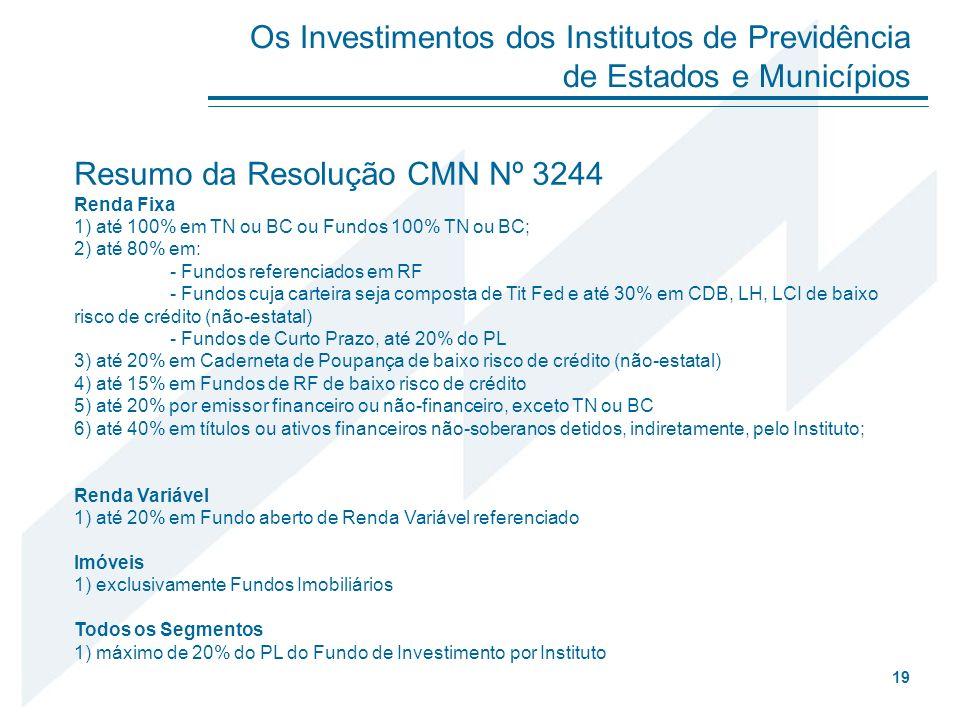 Resumo da Resolução CMN Nº 3244 Renda Fixa 1) até 100% em TN ou BC ou Fundos 100% TN ou BC; 2) até 80% em: - Fundos referenciados em RF - Fundos cuja