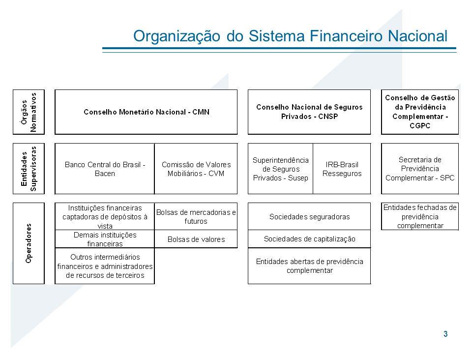 Conselho Monetário Nacional: www.fazenda.gov.br/portugues/orgaos/cmn/cmn.asp Banco Central do Brasil: www.bcb.gov.br Comissão de Valores Mobiliários: www.cvm.gov.br Secretaria do Tesouro Nacional: www.stn.fazenda.gov.br Associação Nacional das Instituições do Mercado Aberto: www.andima.com.br Associação Nacional dos Bancos de Investimento: www.anbid.com.br Central de Custódia e Liquidação Financeira de Títulos: www.cetip.com.br Sistema Nacional de Debêntures: www.debentures.com.br Indicação de sites para pesquisa 24