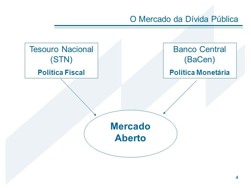 O Funcionamento do Mercado Aberto Banco Central Tesouro Nacional Instituições Financeiras Investidores Títulos Recursos Recursos (depósitos a vista e a prazo, operações compromissadas ou compras de títulos públicos) 5