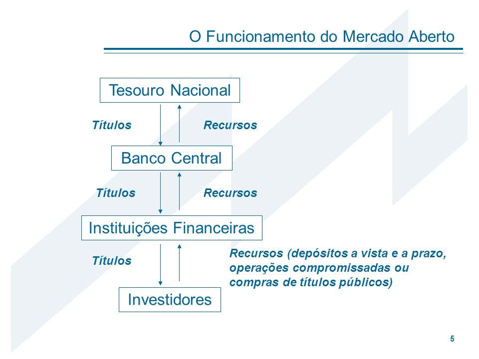 Resolução CMN Nº 3244 Até 100% em títulos de emissão do Tesouro Nacional ou do Banco Central do Brasil ou em fundos de investimentos cujas carteiras sejam compostas exclusivamente por tais títulos.