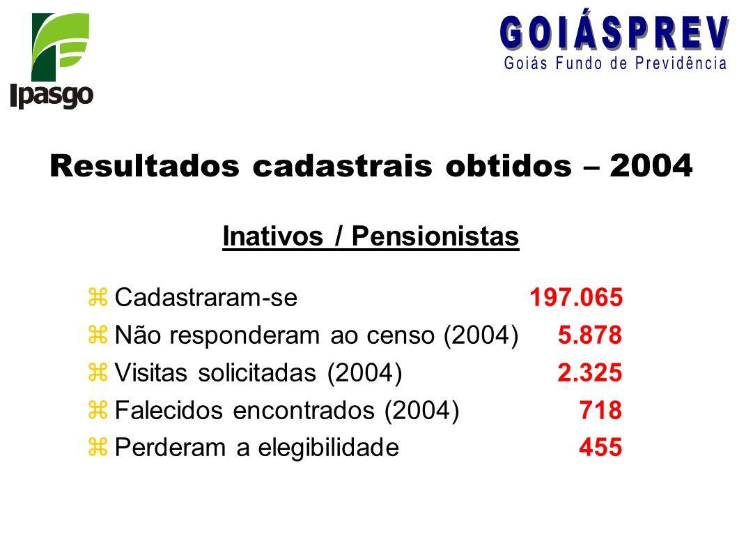 zCadastraram-se 197.065 zNão responderam ao censo (2004) 5.878 zVisitas solicitadas (2004) 2.325 zFalecidos encontrados (2004) 718 zPerderam a elegibi