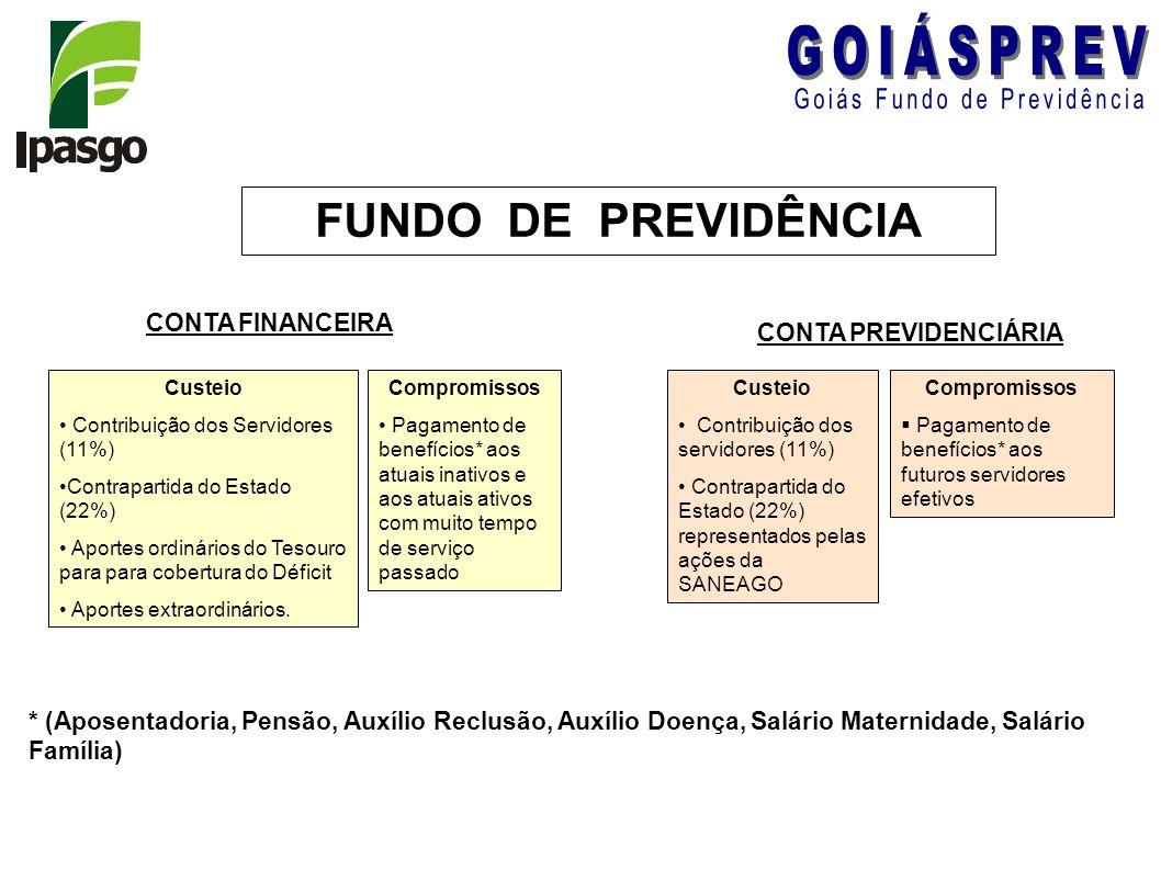 FUNDO DE PREVIDÊNCIA CONTA FINANCEIRA Custeio Contribuição dos Servidores (11%) Contrapartida do Estado (22%) Aportes ordinários do Tesouro para para