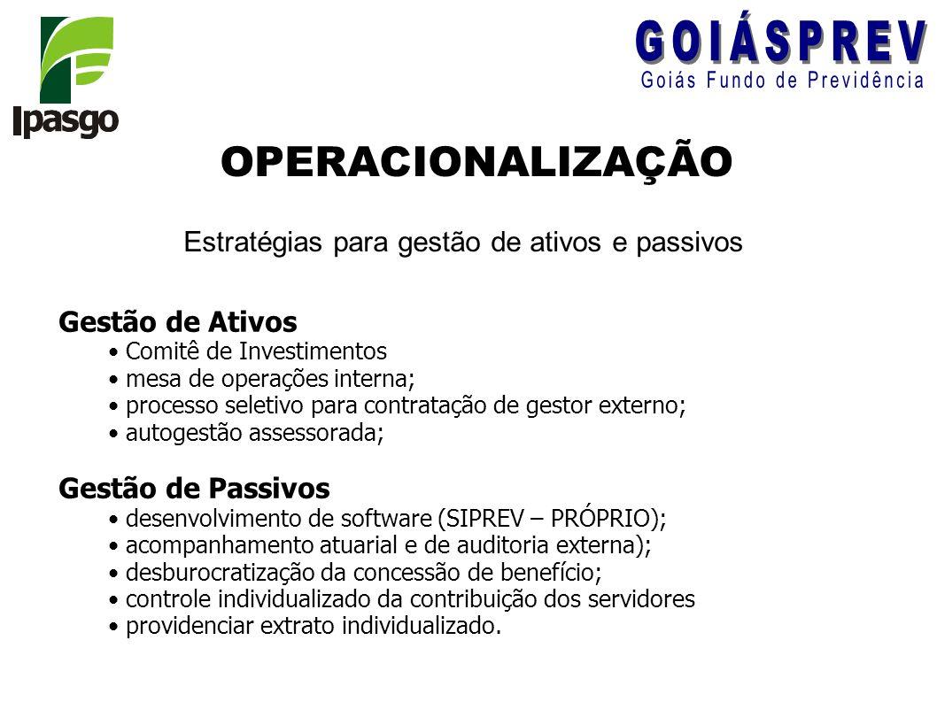 OPERACIONALIZAÇÃO Estratégias para gestão de ativos e passivos Gestão de Ativos Comitê de Investimentos mesa de operações interna; processo seletivo p